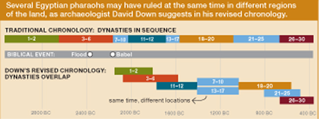 Timeline | The True Mount Sinai