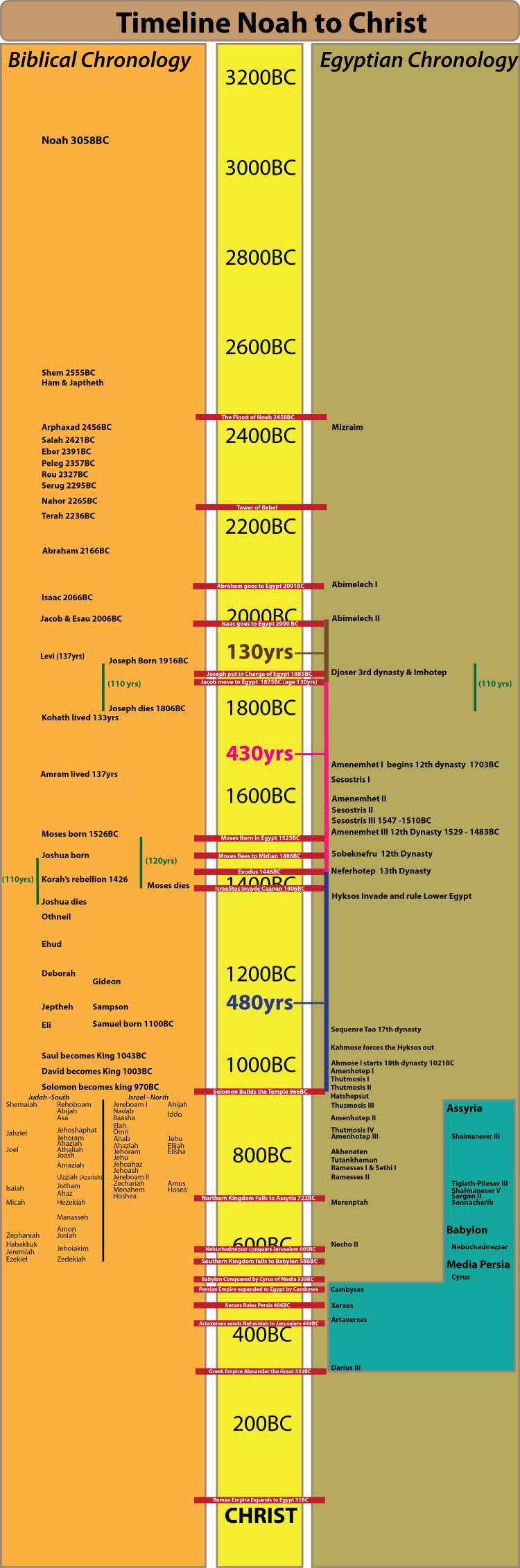 Timeline from Noah to Christ. Down's revised Egyptian Chronology. Biblical Chronology with a long sojourn.