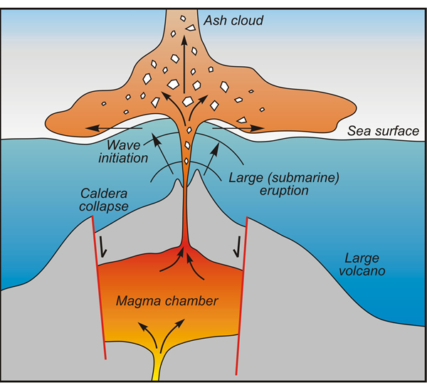 what happens to tectonic plates during a volcanic eruption ... easy 13 wire diagram for chopper easy underwater volcano diagram