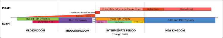 A schematic diagram illustrating the relationship between the Egyptian Kingdoms and dynasties and the various phases of Israel as the Israelites grew to be a nation while they were in Egypt and then traveled to the promised land where they were ruled initially by Judges and later by Kings. The nation of Israel became divided into North (Israel) and South (Judah) after Solomon. There was no first intermediate period.