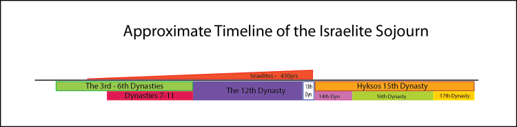 The relationship between the Israelite sojourn (430yrs) and the dynasties of Egypt.